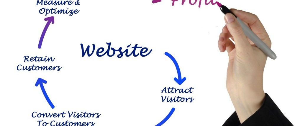 Stop Wasting Money Driving Traffic to Your Website