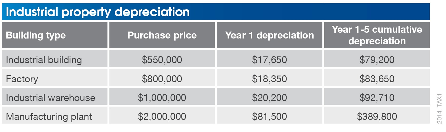 IndustrialPropertyDepreciation