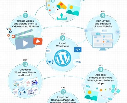 Website Design Checklist [INFOGRAPHIC]